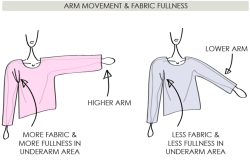 The Fullness and Shaping of Sleeves: Part 2 | The Cutting Class. Image 3.