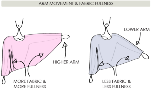 The Fullness and Shaping of Sleeves: Part 2 | The Cutting Class. Image 1.