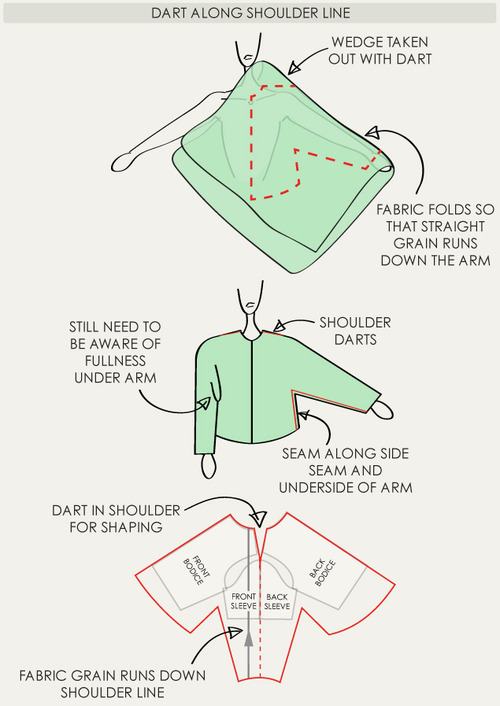 The Fullness and Shaping of Sleeves Part 3 | The Cutting Class. Creating sleeves with shoulder darts.