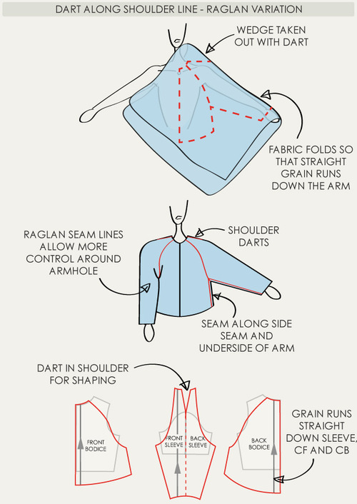 The Fullness and Shaping of Sleeves Part 3 | The Cutting Class. Creating raglan sleeves with shoulder darts.