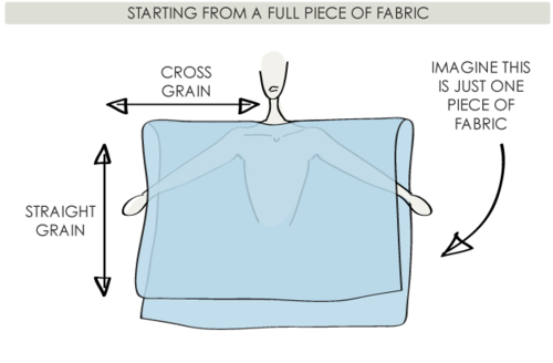The Fullness and Shaping of Sleeves Part 3 | The Cutting Class. Image 1.