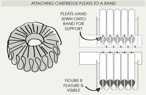 Creating Cartridge Pleats | The Cutting Class. Example of pleats gathered onto a band for neck ruffs.