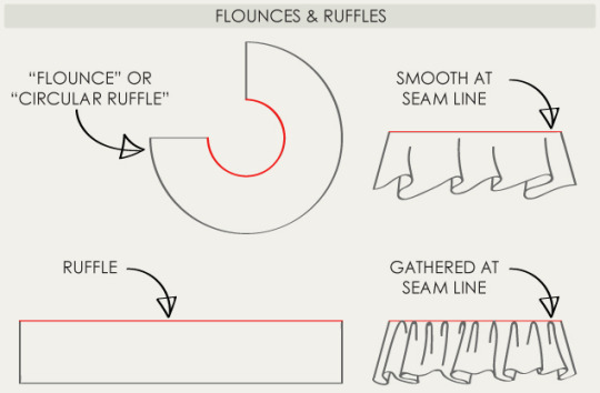 Flounces and Ruffles | The Cutting Class.