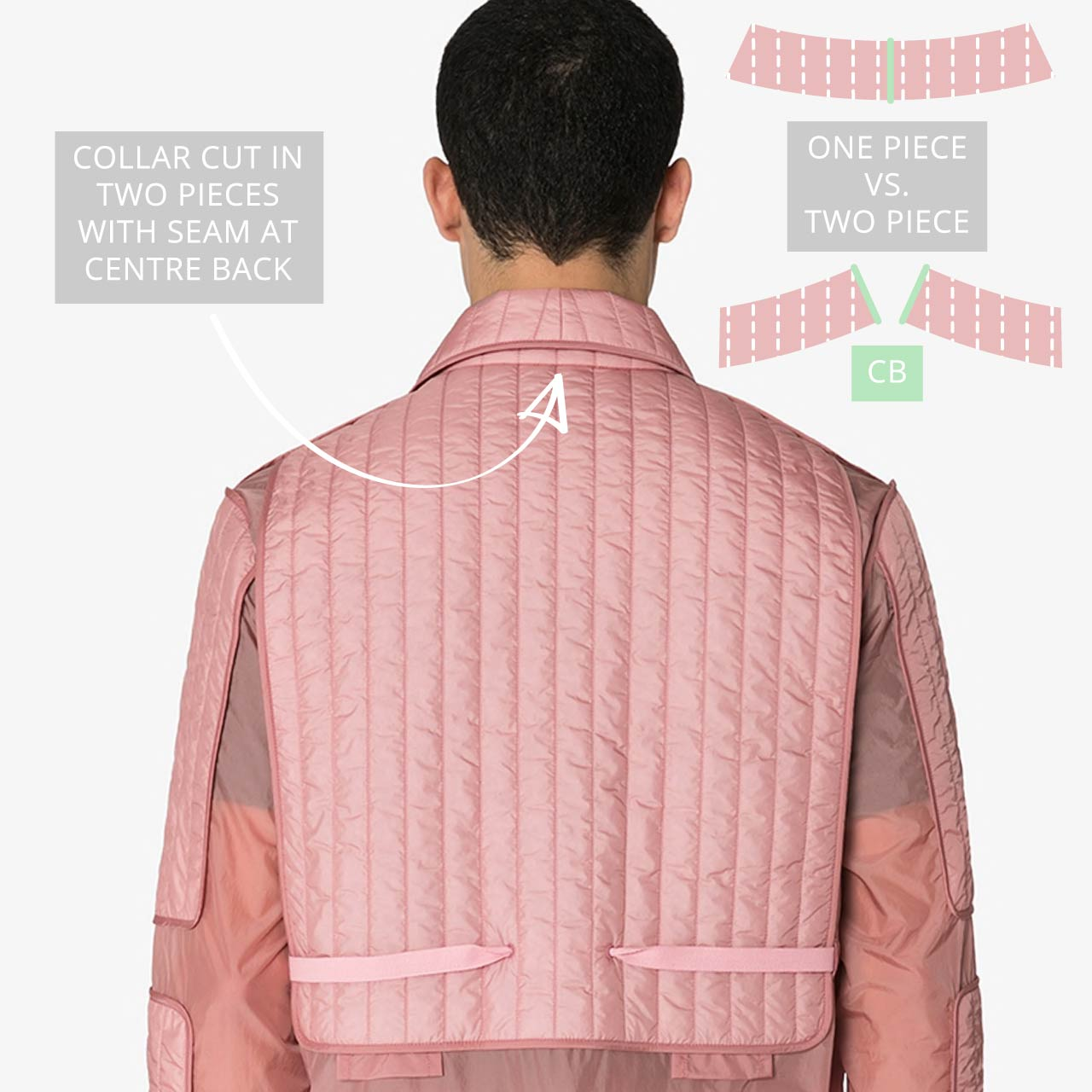 Craig Green Quilted Jacket Details | The Cutting Class. Patter making details, top collar cut in two pieces.